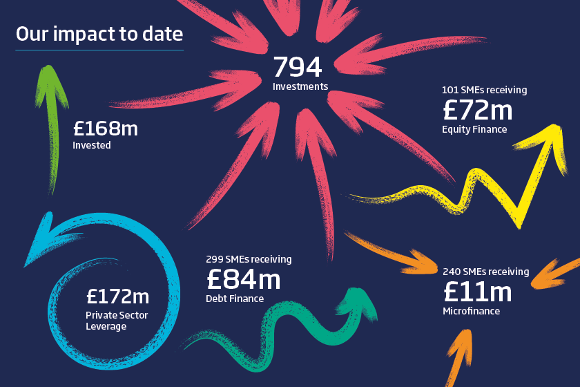 An infographic of the financial impact and investments of Northern Powerhouse Investment fund to date